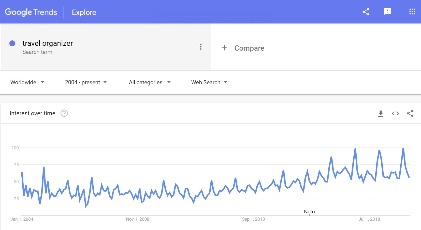 Google trends: Travel organizer to sell
