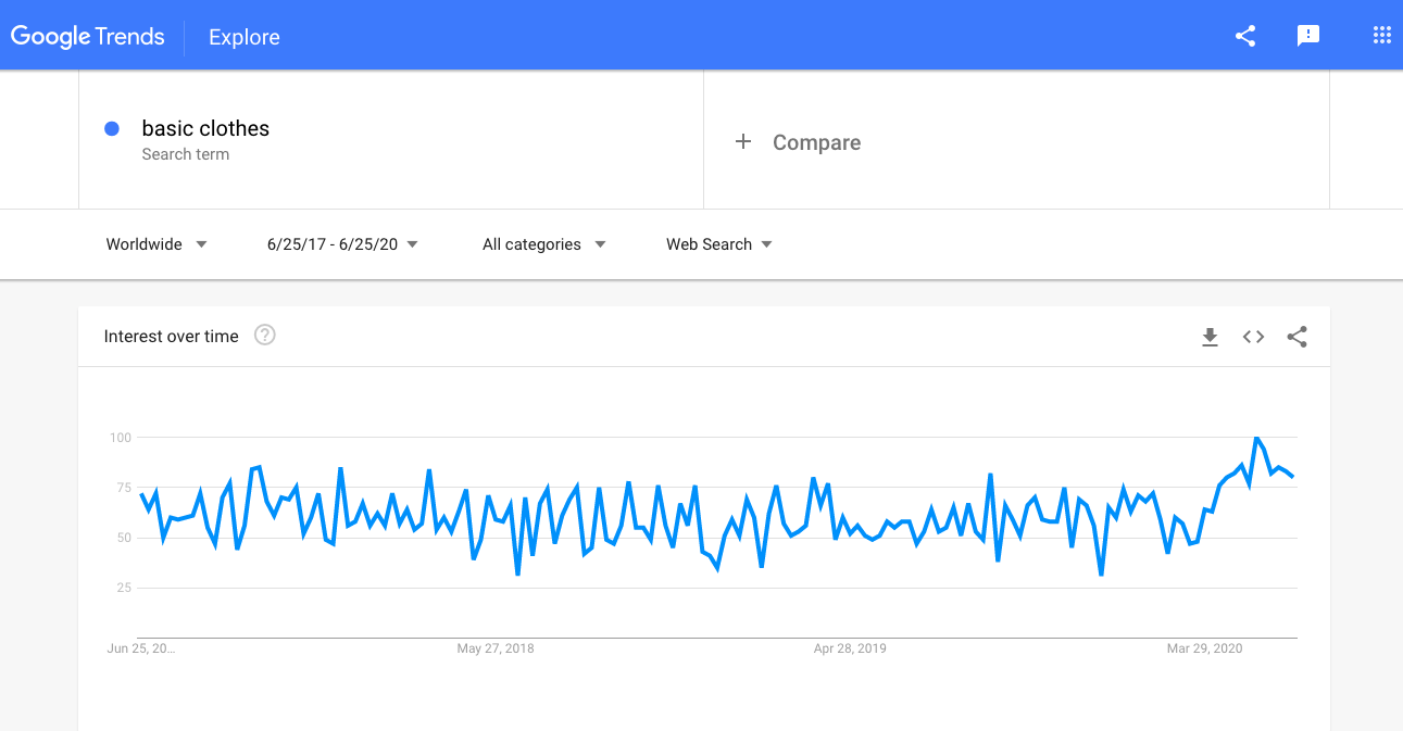 Clothing-Google-Trends.png