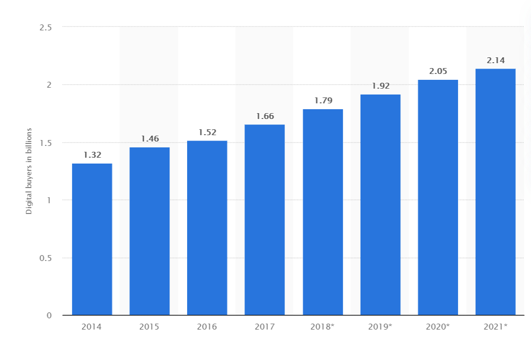 Statista's graphic showing the rising number of online buyers worldwide