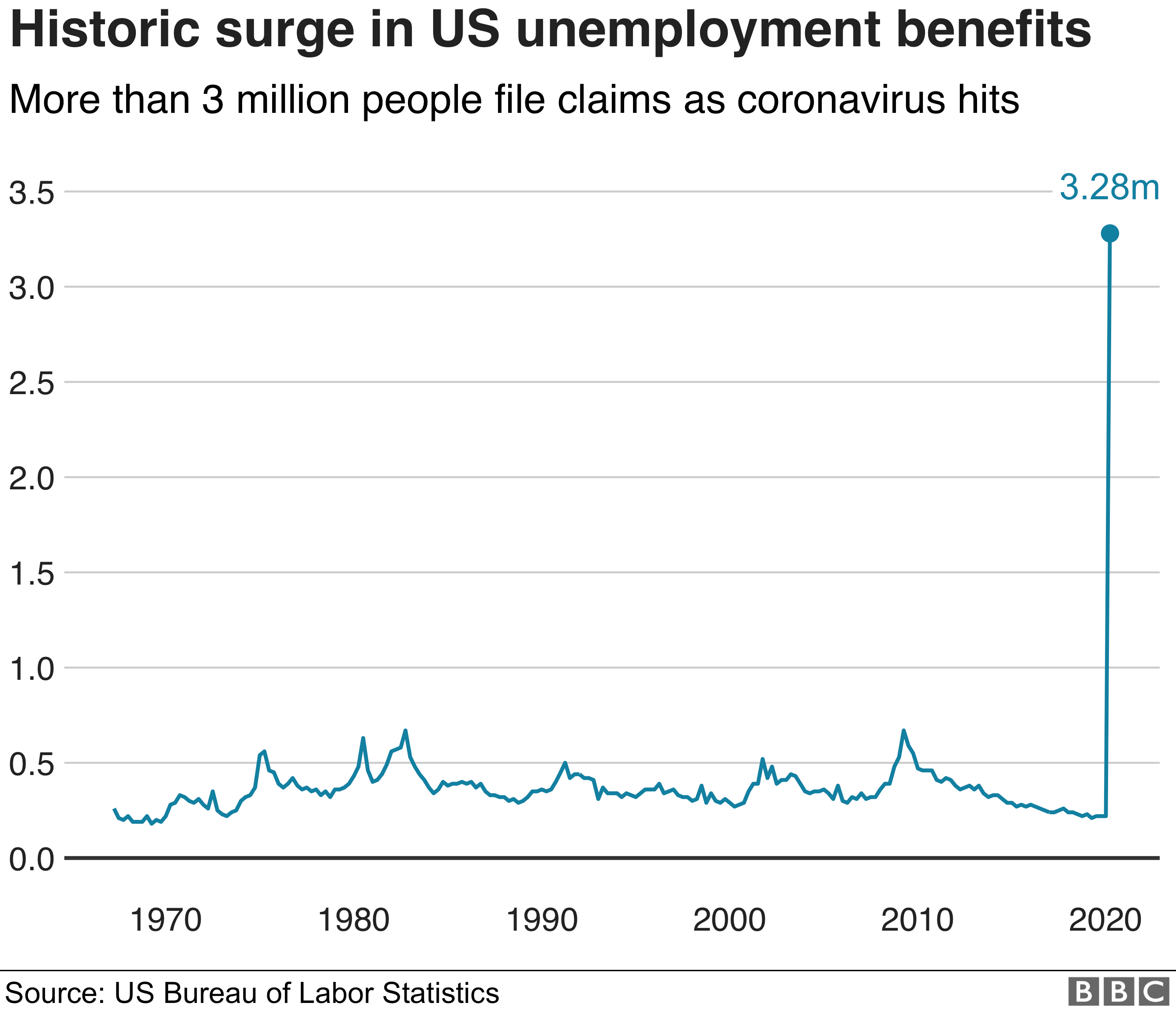 A graphic demonstrating a historic surge in US unemployment benefits