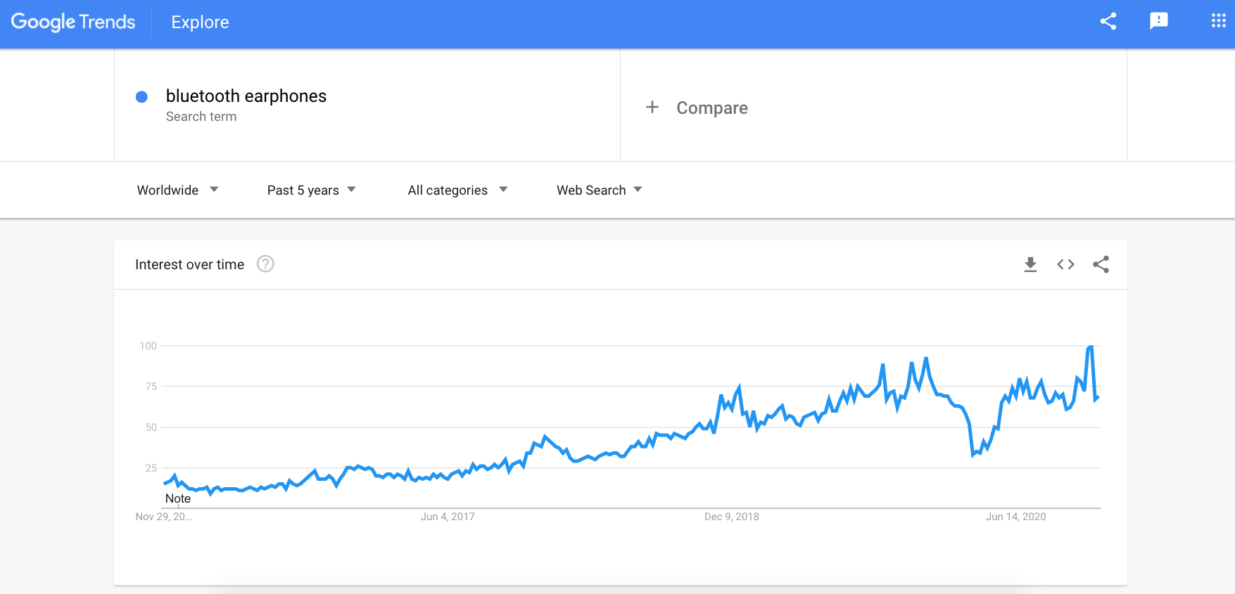 a picture showing using google trends to find niche products
