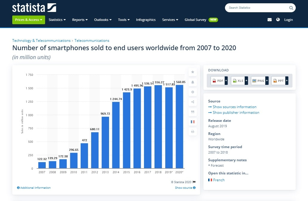 how many cell phones are sold per year
