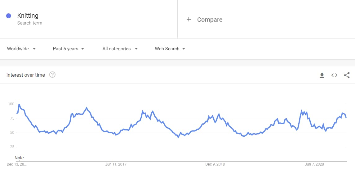 Google trends niche market results