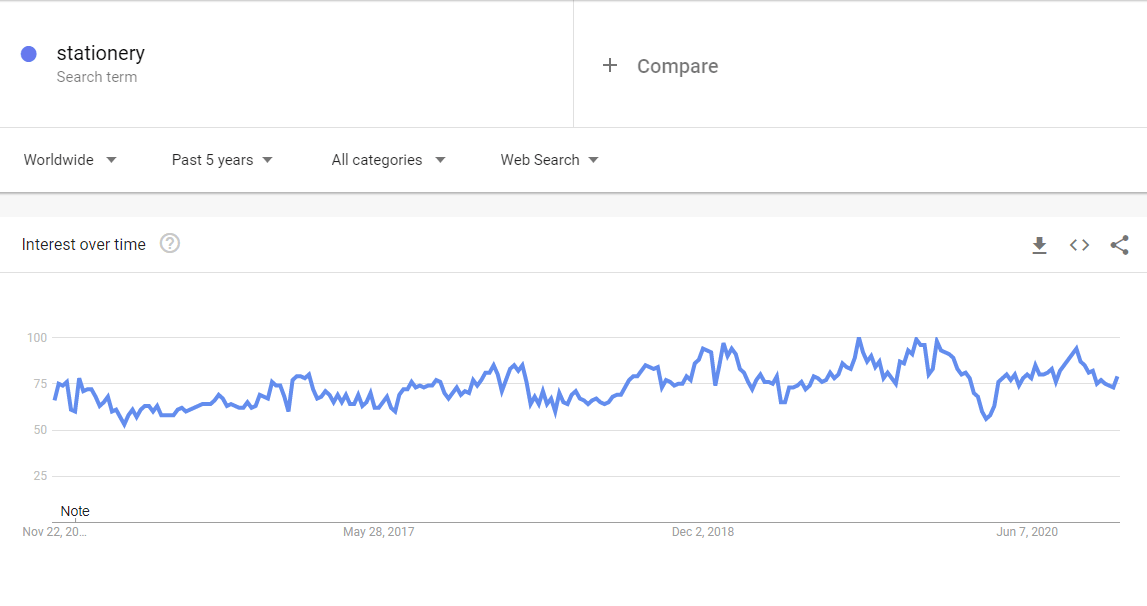 Niche Products To Sell In Your Dropshipping Store In 2021: home office google trends