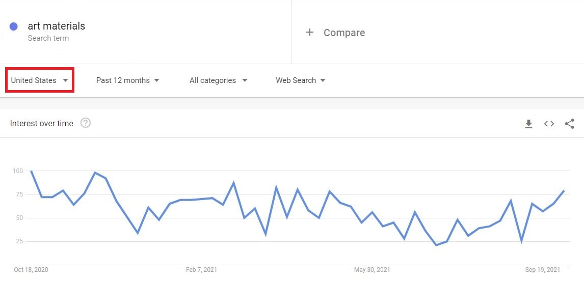 USA google trends results for art materials