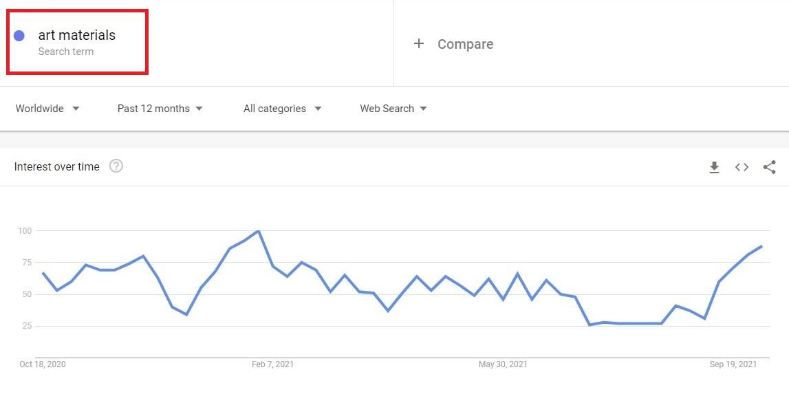 google words search statistics art materials