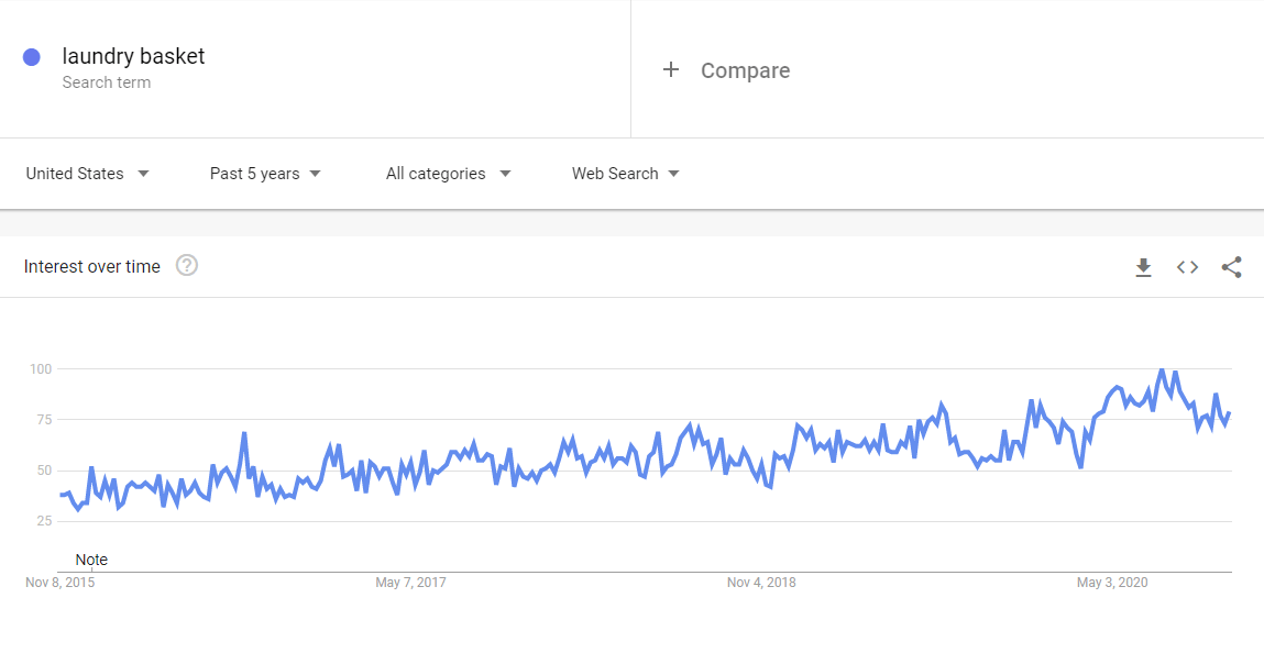 Niche Products To Sell In Your Dropshipping Store In 2021: Laundry basket google trends