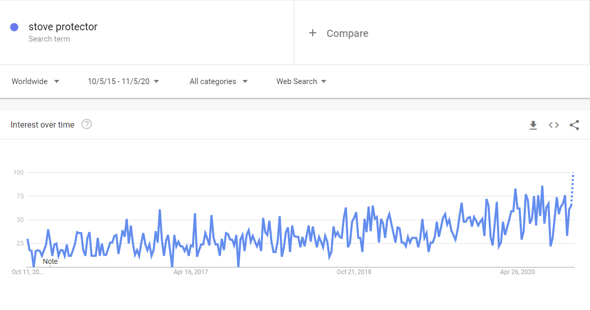 Niche Products To Sell In Your Dropshipping Store In 2021: kitchen supplies google trends