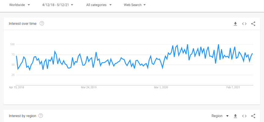 Google Trends graphic as an example of a niche analysis
