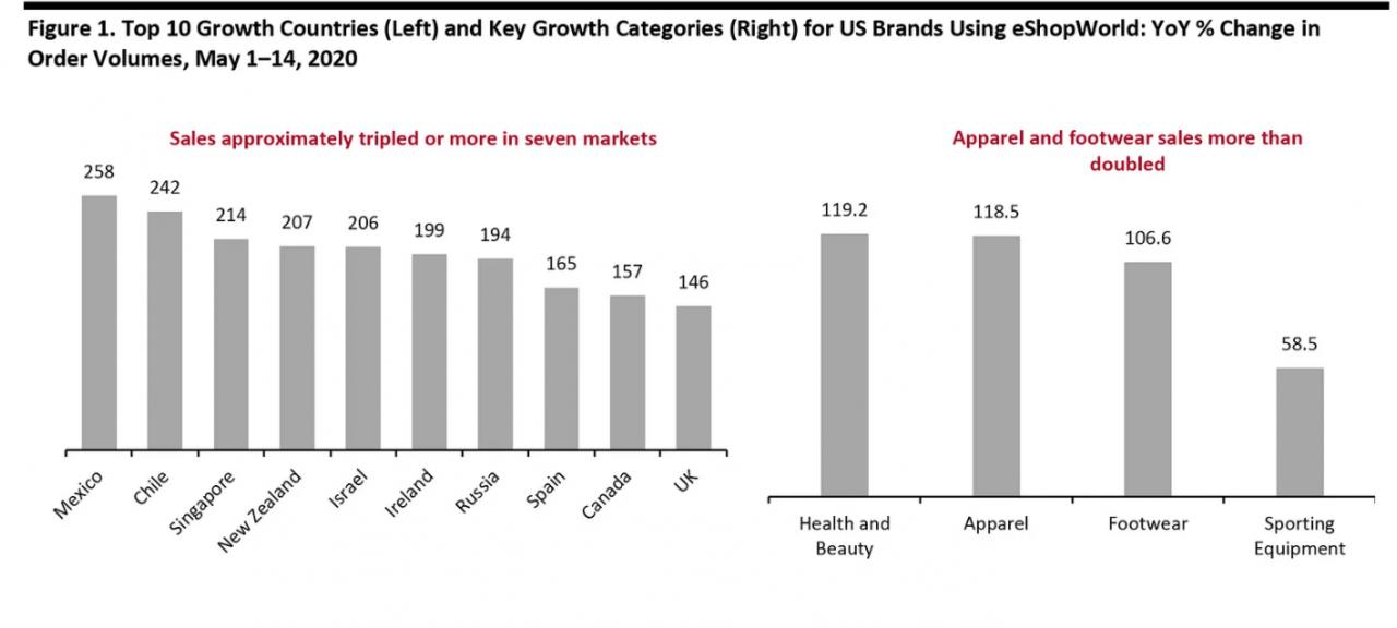 Die E-Commerce-Branche wird weiter wachsen (eShopWorld)