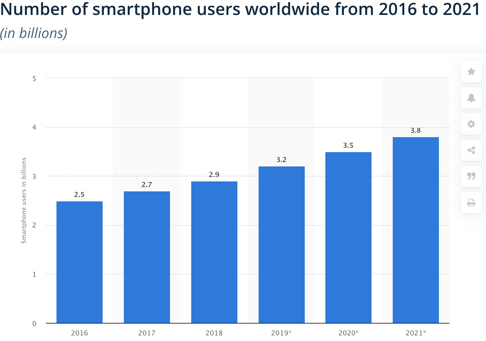 The Future Of Ecommerce: The Number Of Mobile Users Will Grow (Statista)