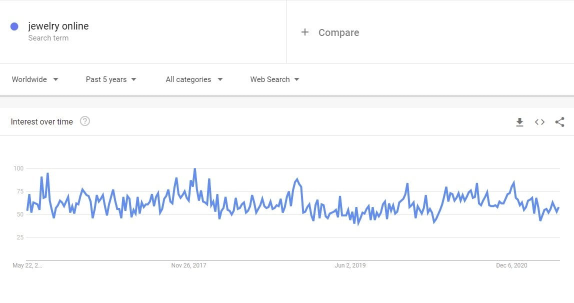 Google Trends graph showing why dropship jewelry online