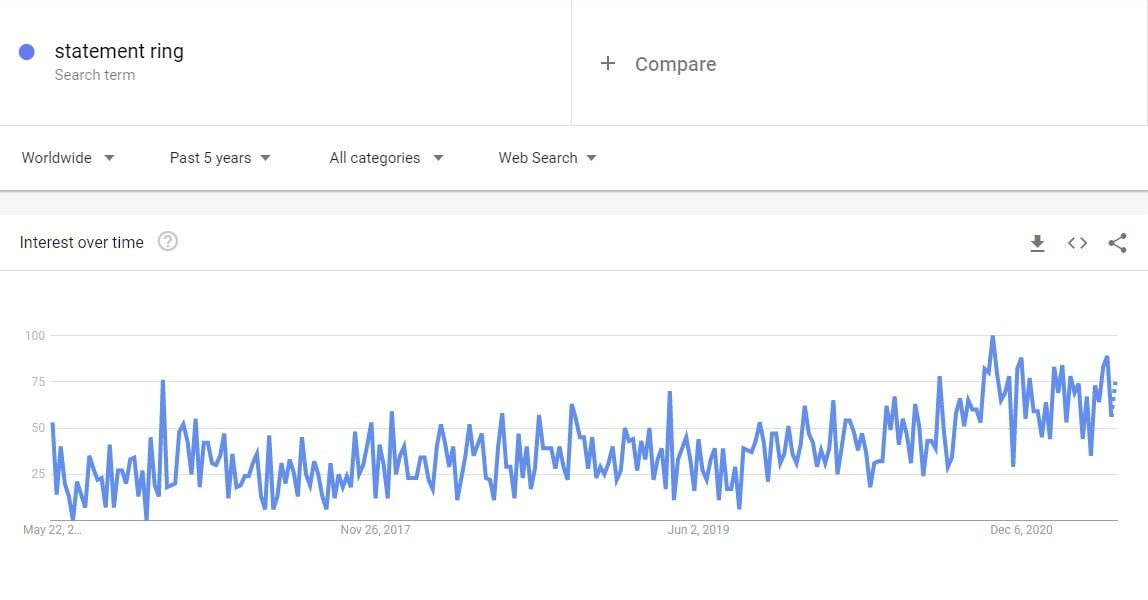google trend- statement ring