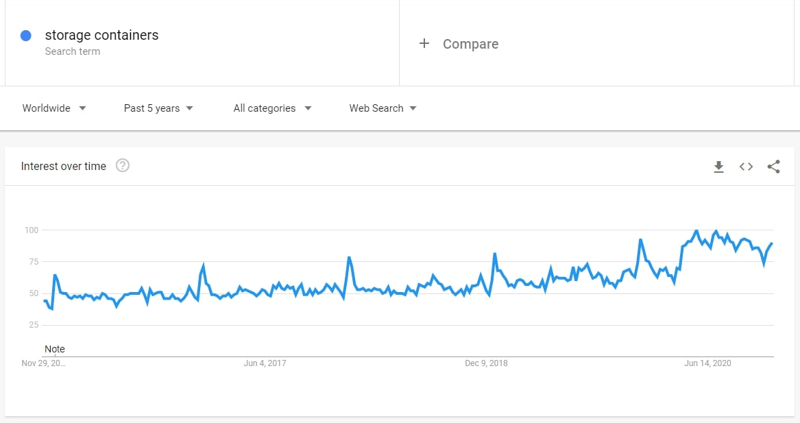 Search volume dynamics for storage boxes on Google Trends