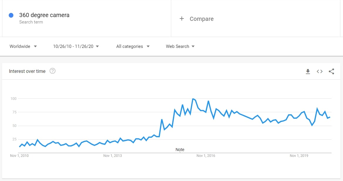 According to Google Trends, the interest for 360 degree cameras is on the rise