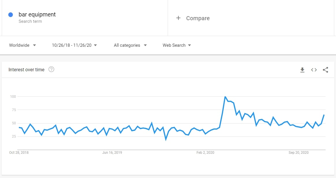 Need new dropshipping niche ideas? The interest for bar equipment on Google Trends is on the rise.