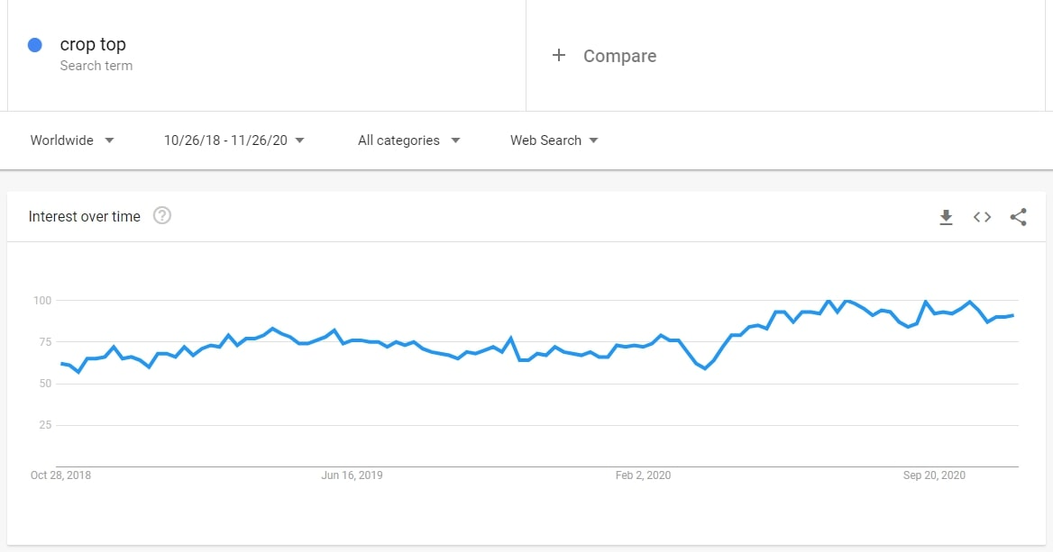 Google Trends shows a rising interest level for crop tops. Good news for those looking for dropshipping niche ideas.