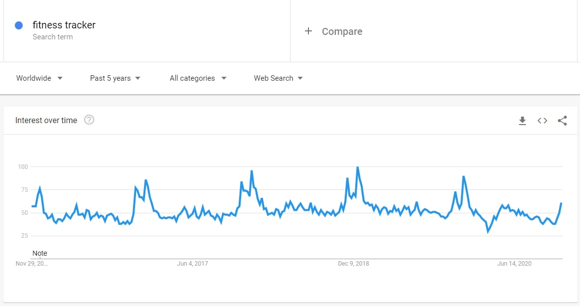 Screenshot of Google Trends showing the interest level for fitness trackers