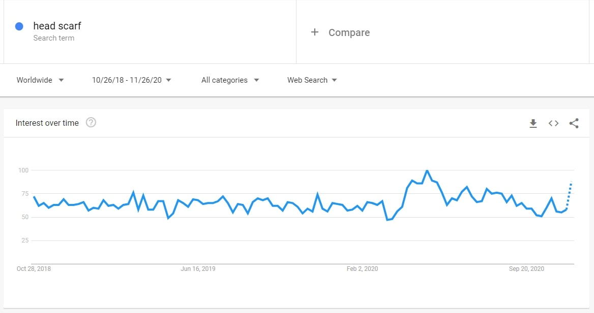 Search volume dynamics for head scarfs on Google Trends