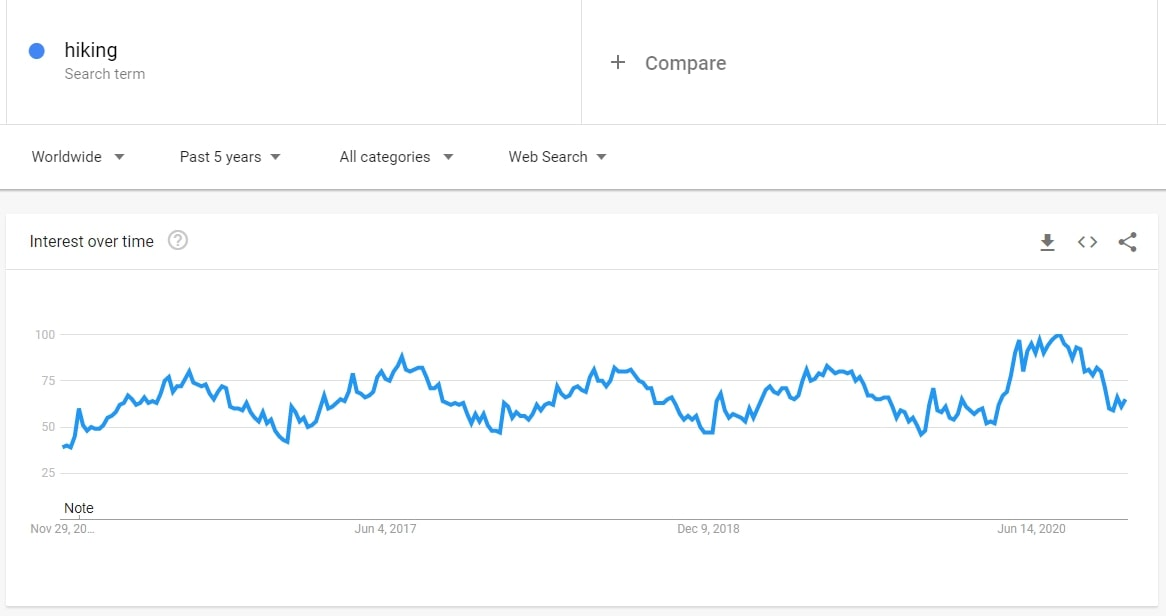 According to Google Trends, the interest for hiking equipment is on the rise