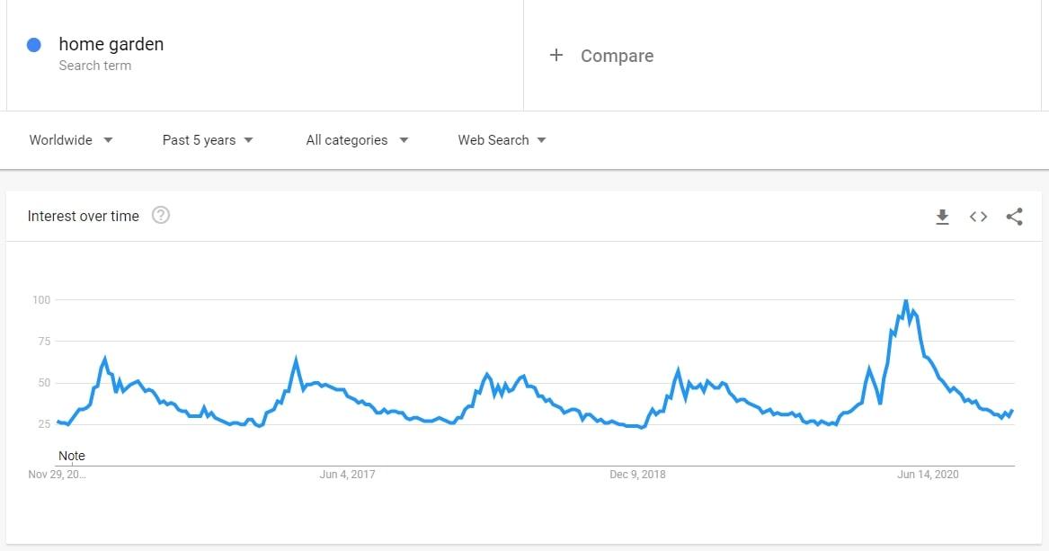 Screenshot of Google Trends showing the interest level for indoor gardening