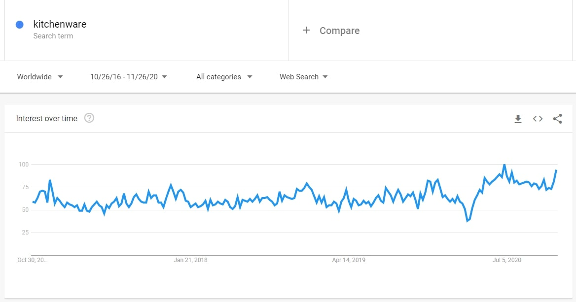 Screenshot of Google Trends showing the interest level for kitchenware