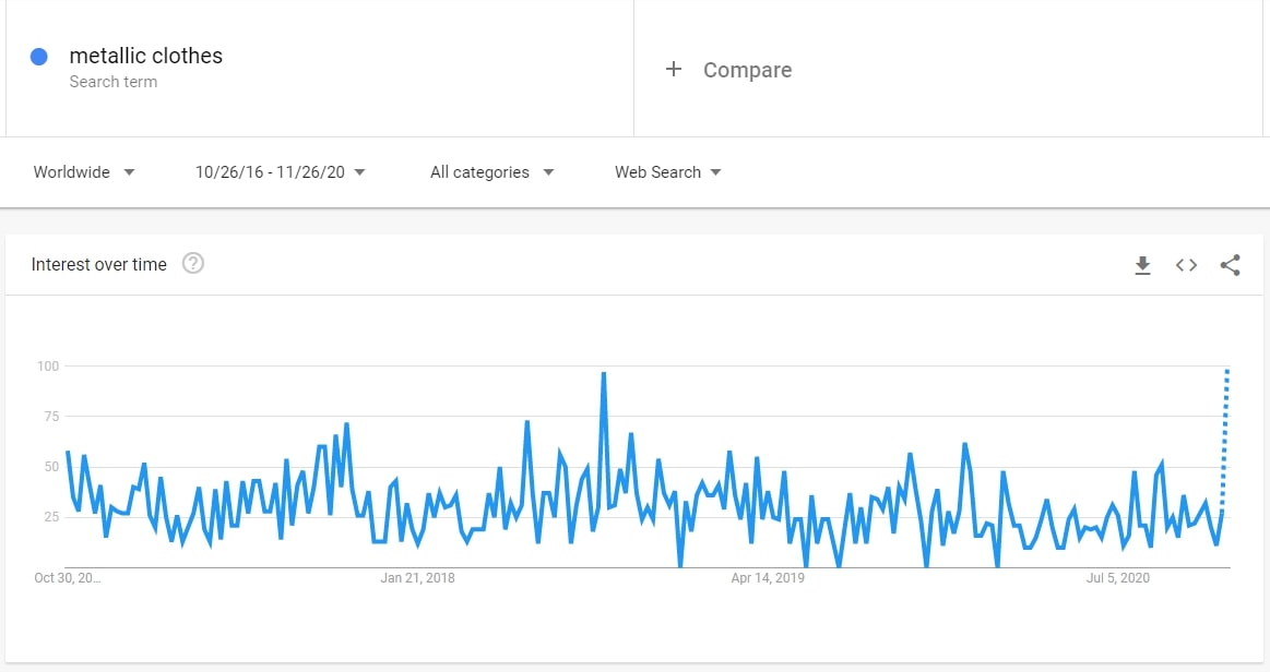 Search volume dynamics for metallic clothes on Google Trends