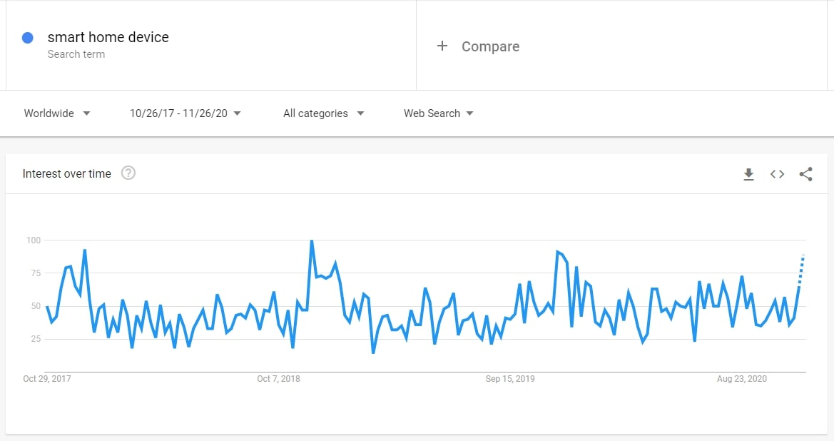 Screenshot of Google Trends showing the interest level for smart home devices