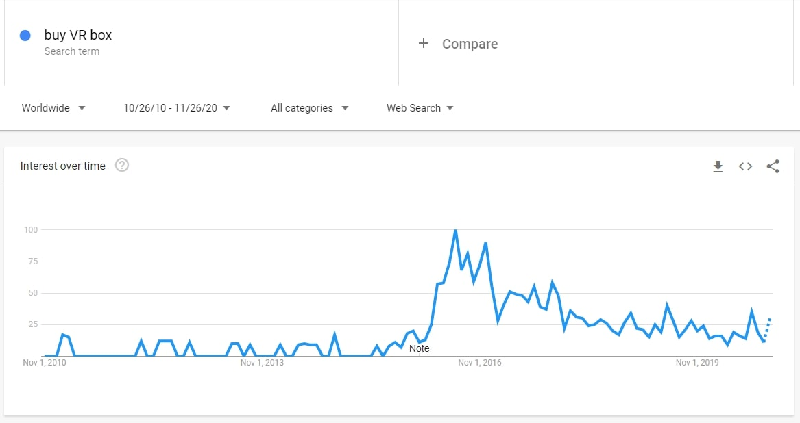Search volume dynamics for VR boxes on Google Trends