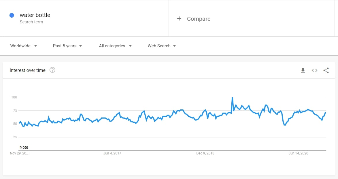 Search volume dynamics for water bottles on Google Trends