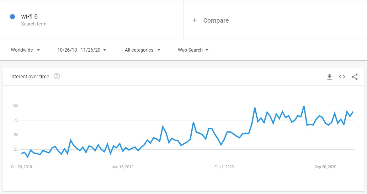 According to Google Trends, Wi-Fi 6 devices are going to be one of hottest dropshipping niche ideas for 2021