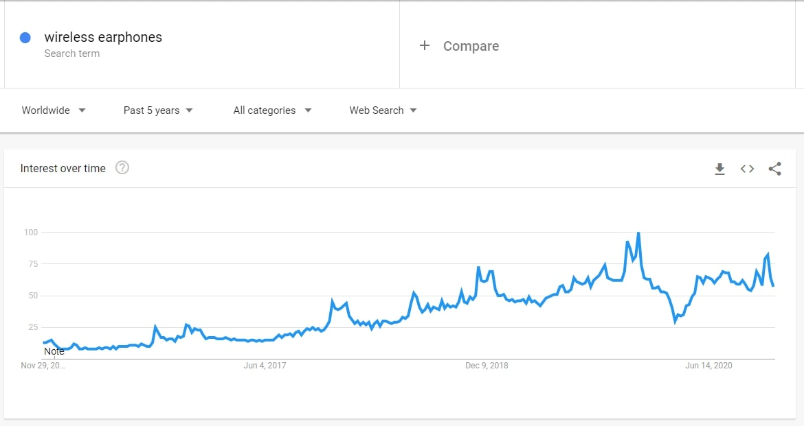 Interest for wireless earphones on Google Trends is rising, which indicates a new dropshipping niche idea for 2021.