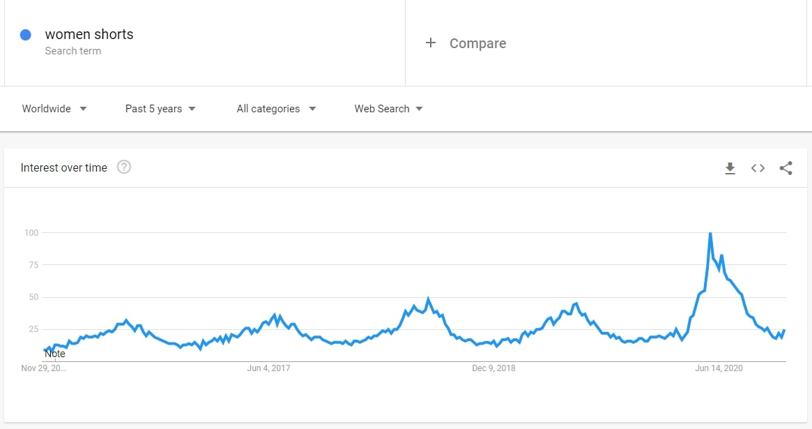 Screenshot of Google Trends showing the interest level for women shorts. Good news for those looking for dropshipping niche ideas.