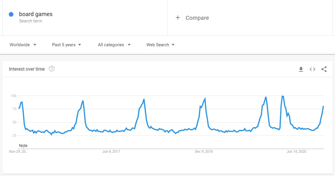 Interest for board games on Google Trends