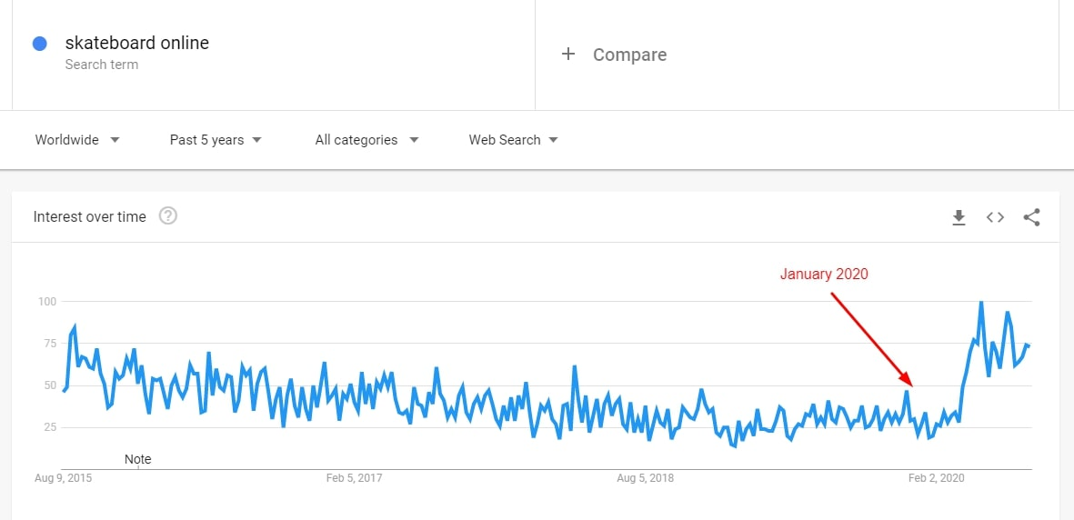 Google Trends results demonstrating a surge in demand for skateboards