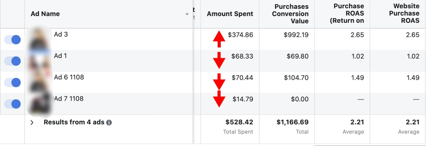 Screenshot of how Facebook breaks down your advertising budget
