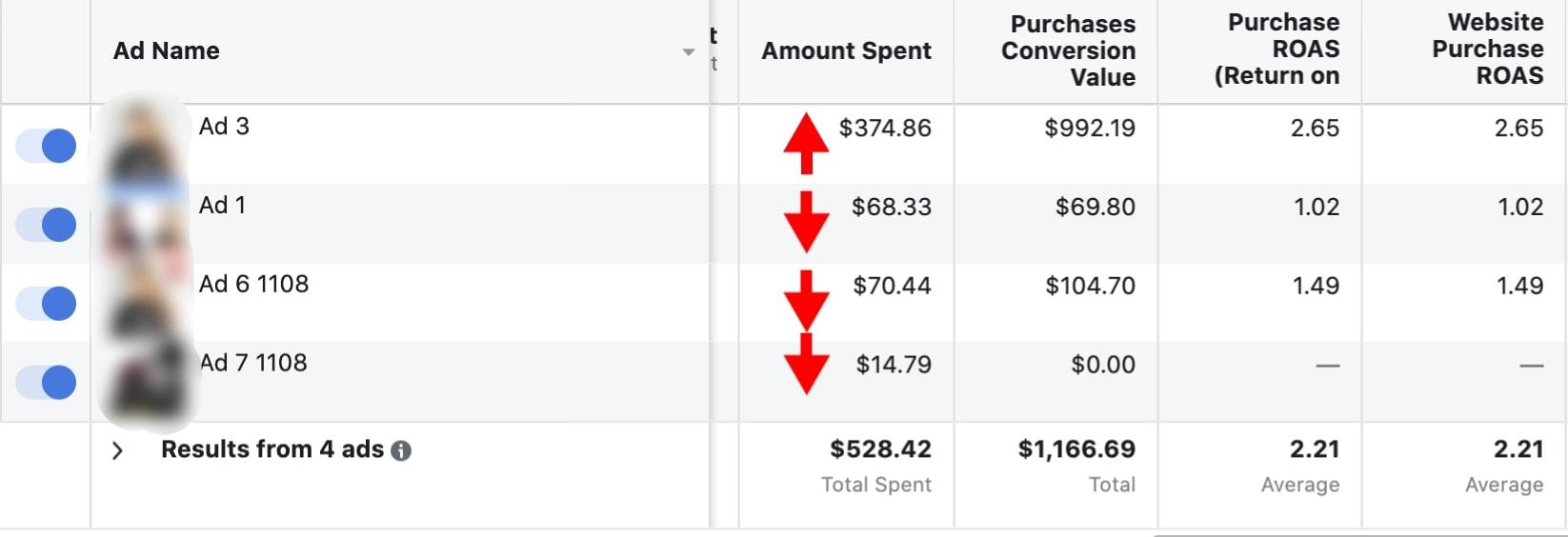 Screenshot of how Facebook breaks down your advertising budget