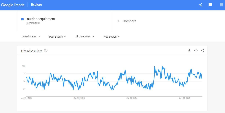 Google Trends outdoor equipment graphic