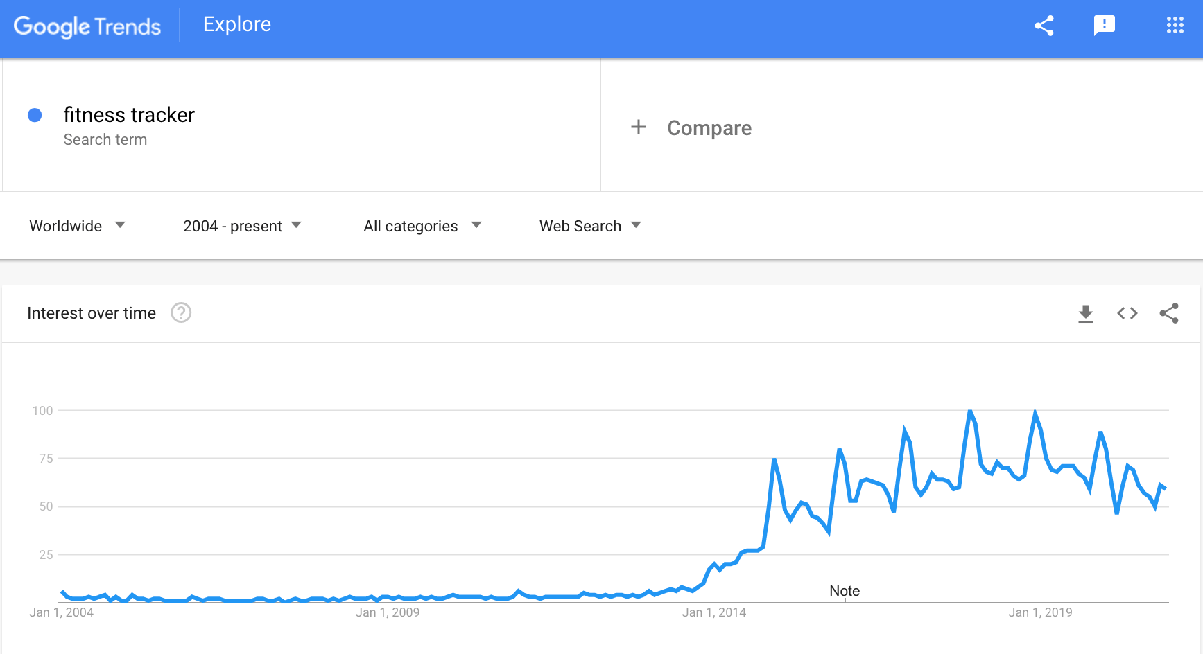 a screenshot that shows rising demand for fitness trackers