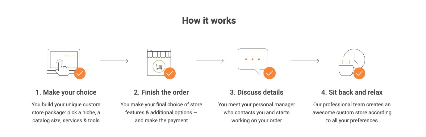 a picture that shows how to set up an online store in one click