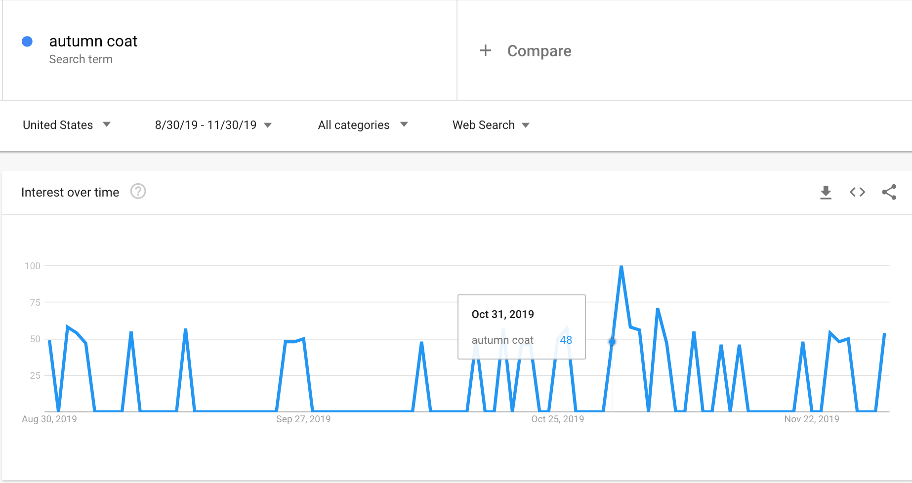 Google Trends graph showing the interest in autumn coats