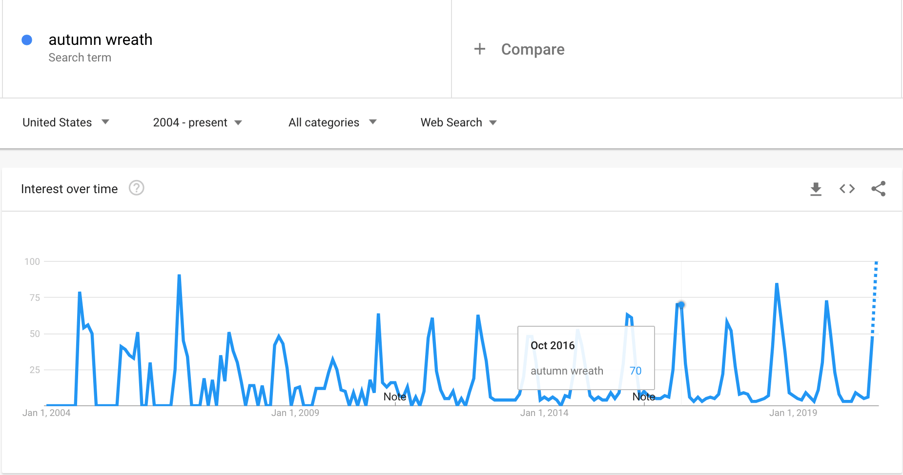 Google Trends graph showing the interest in autumn wreaths