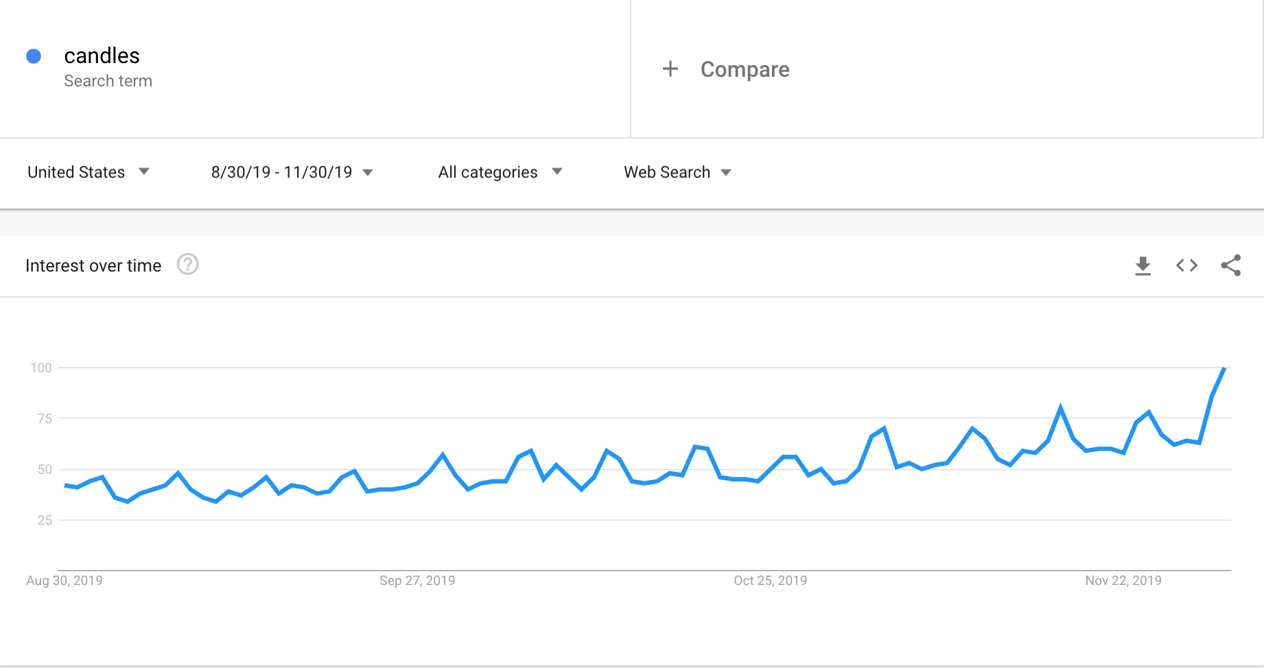 Google Trends graph showing the interest in candles