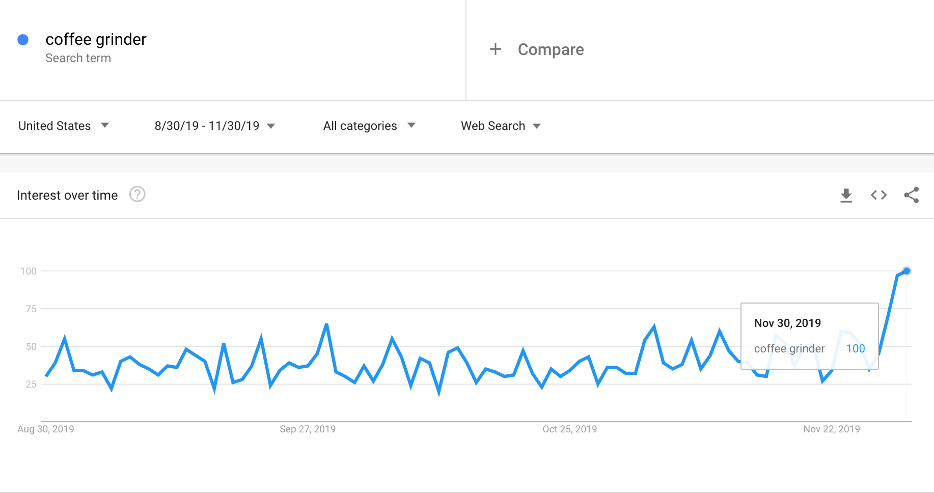 Google Trends graph showing the interest in coffee grinders