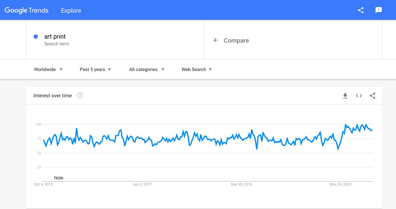 Google trends Dropship art print