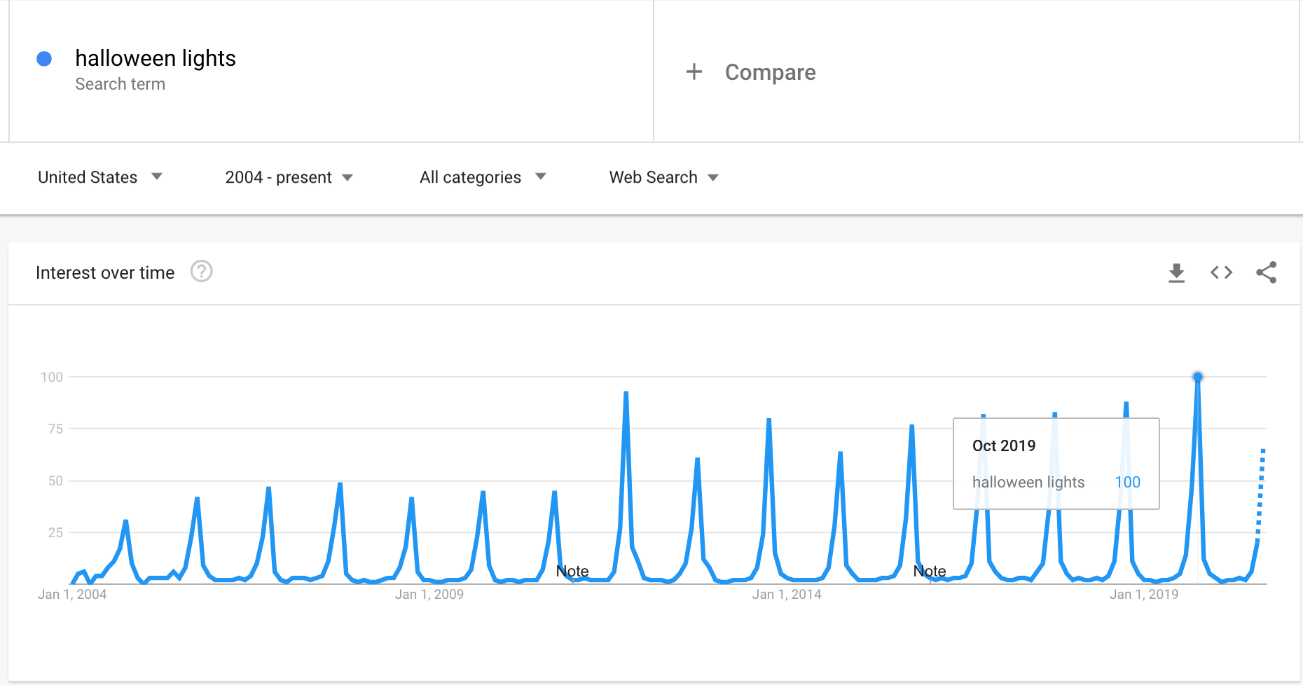 Google Trends graph showing the interest in Halloween lights