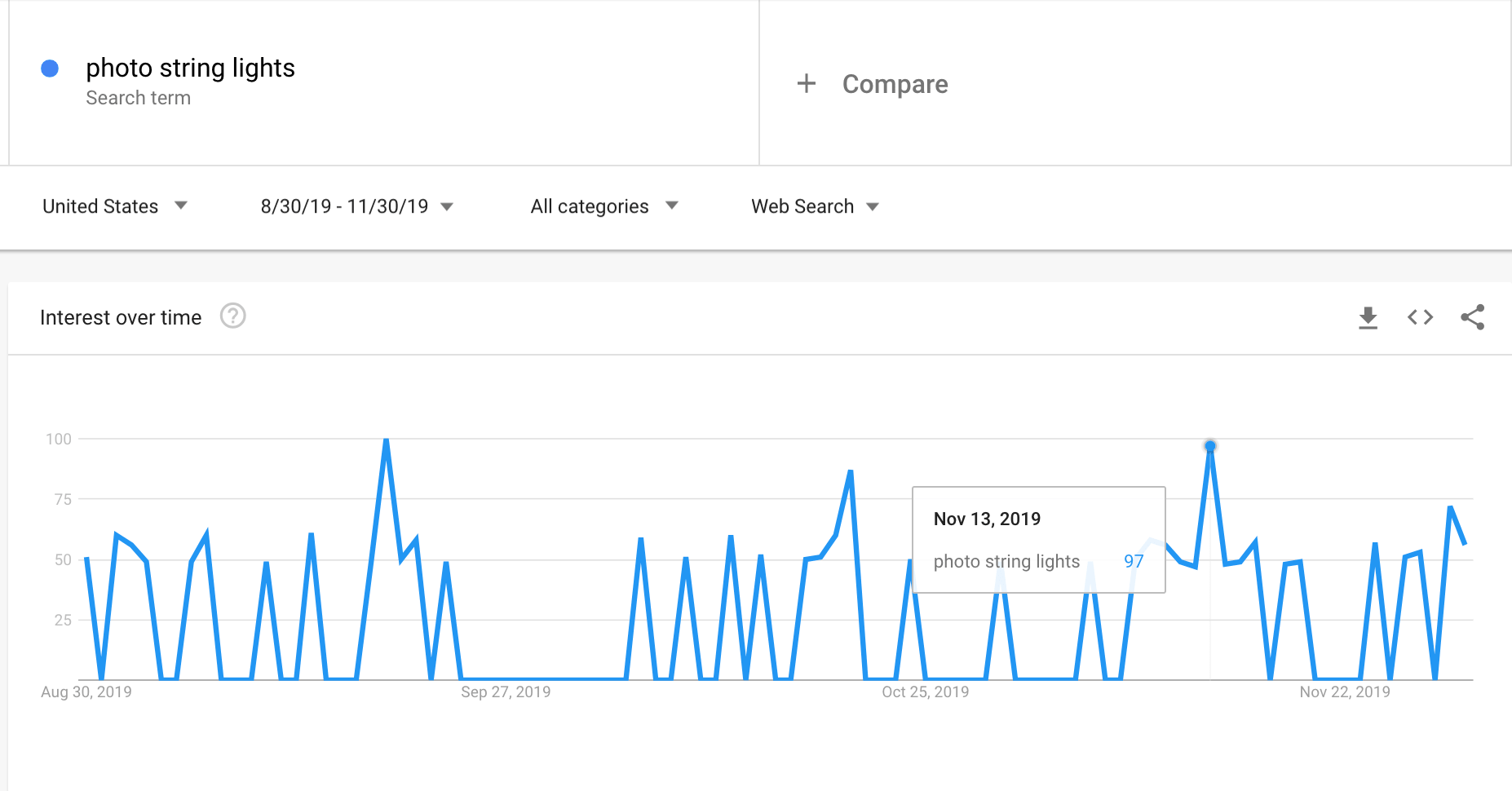 Google Trends graph showing the interest in photo clip string lights