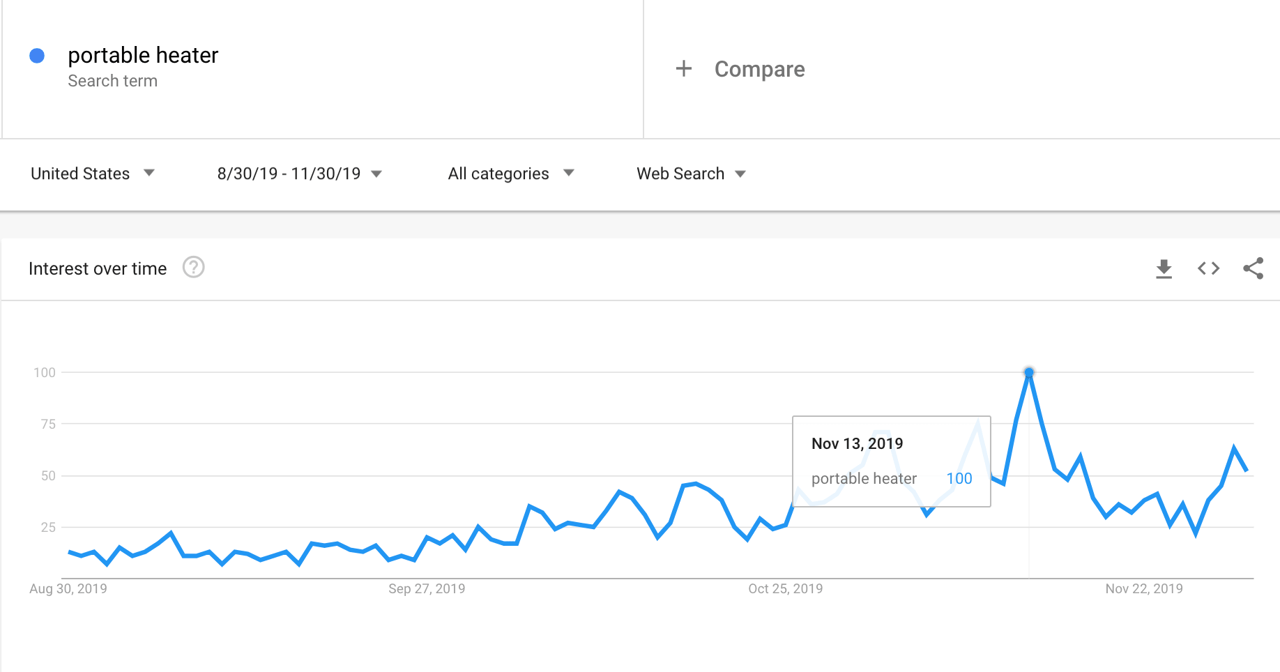 Google Trends graph showing the interest in portable heaters