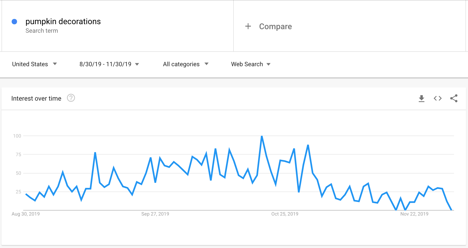 Google Trends graph showing the interest in pumpkin decorations