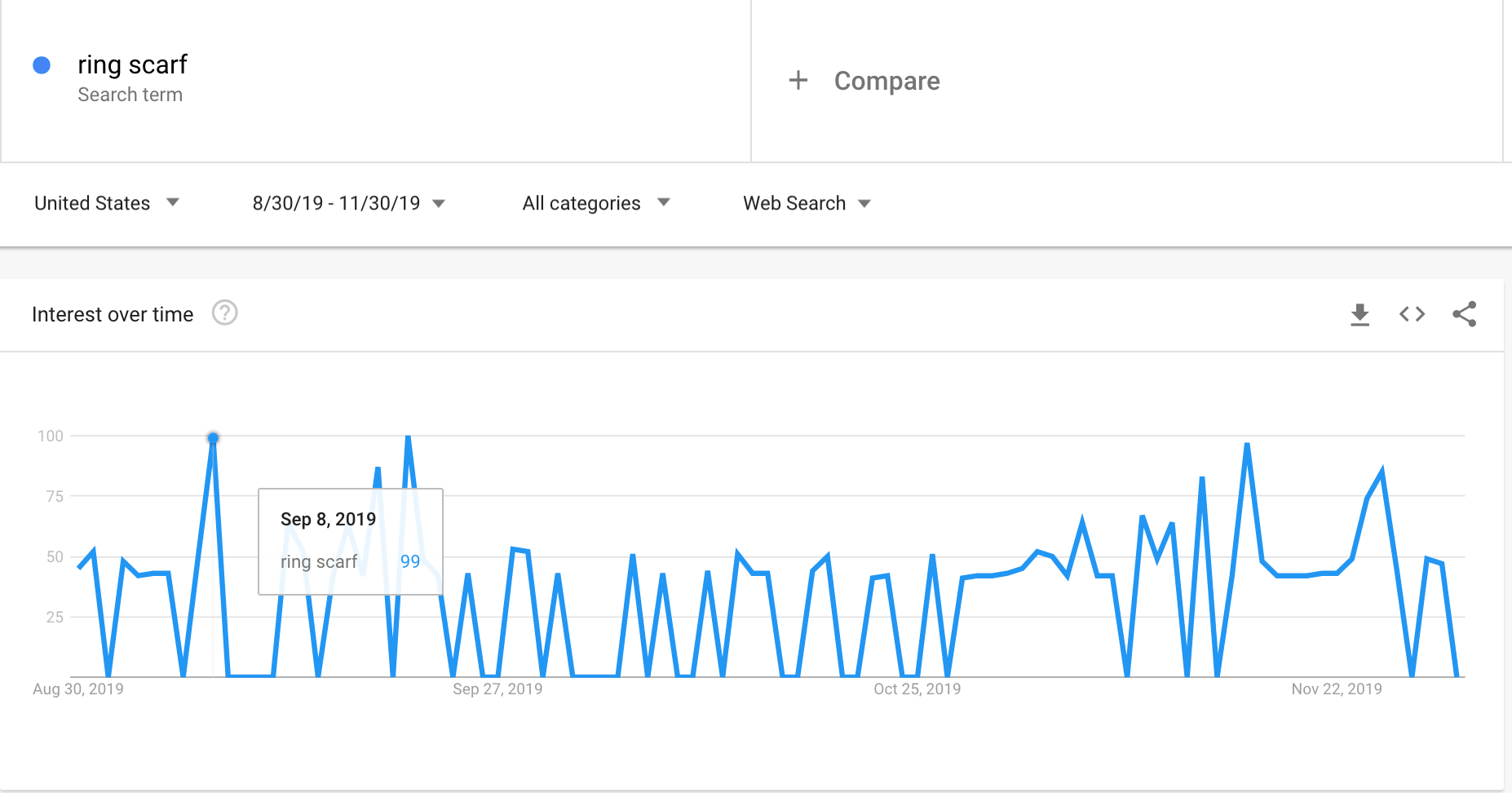 Google Trends graph showing the interest in ring scarves